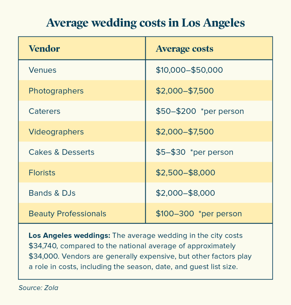 Wedding Pricing Guide for Vendors